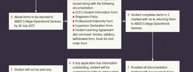 Procedure chart - ABDO College